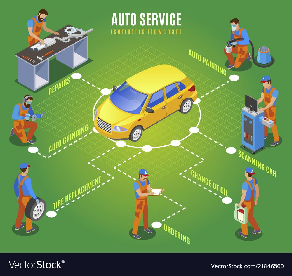 Auto service isometric flowchart