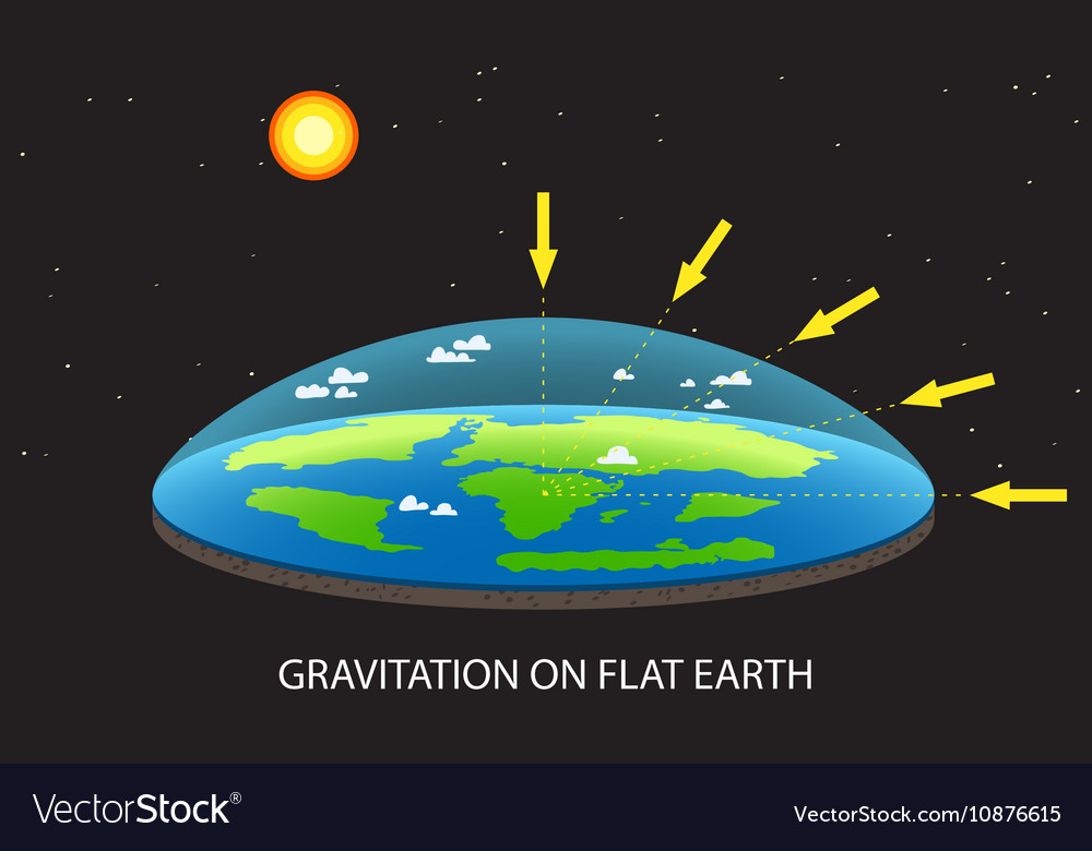 Gravitation on Flat planet Earth concept