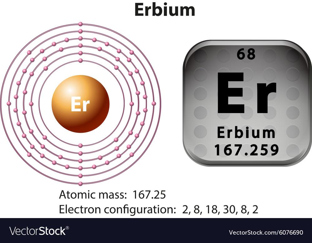 Symbol And Electron Diagram For Erbium Royalty Free Vector