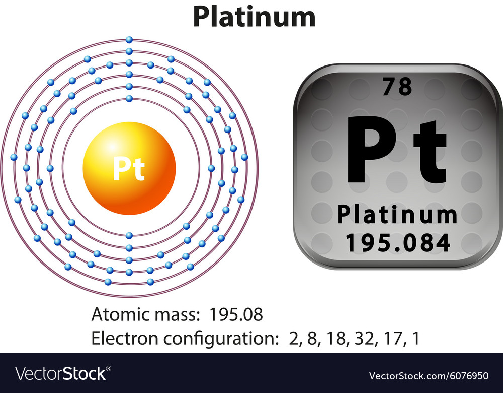 Symbol And Electron Diagram For Platinum Vector Image