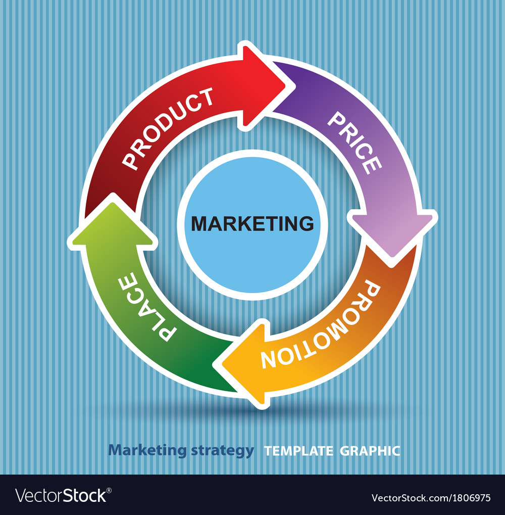 4P marketing price product promotion place vector image