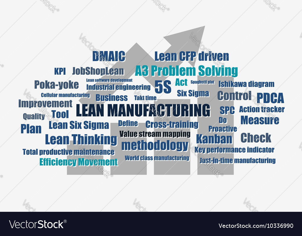 Lean manufacturing words