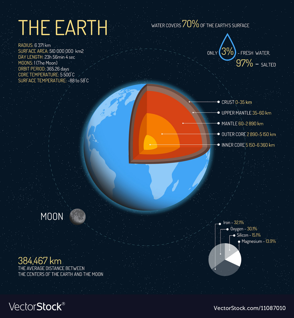 Earth detailed structure with layers