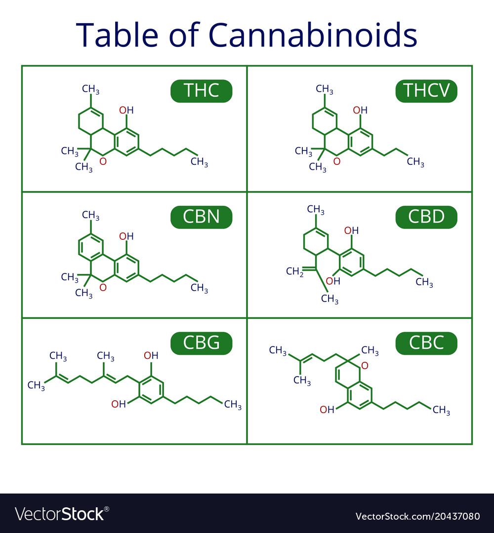 Cannabis skeletal cbd formula marijuana molecules