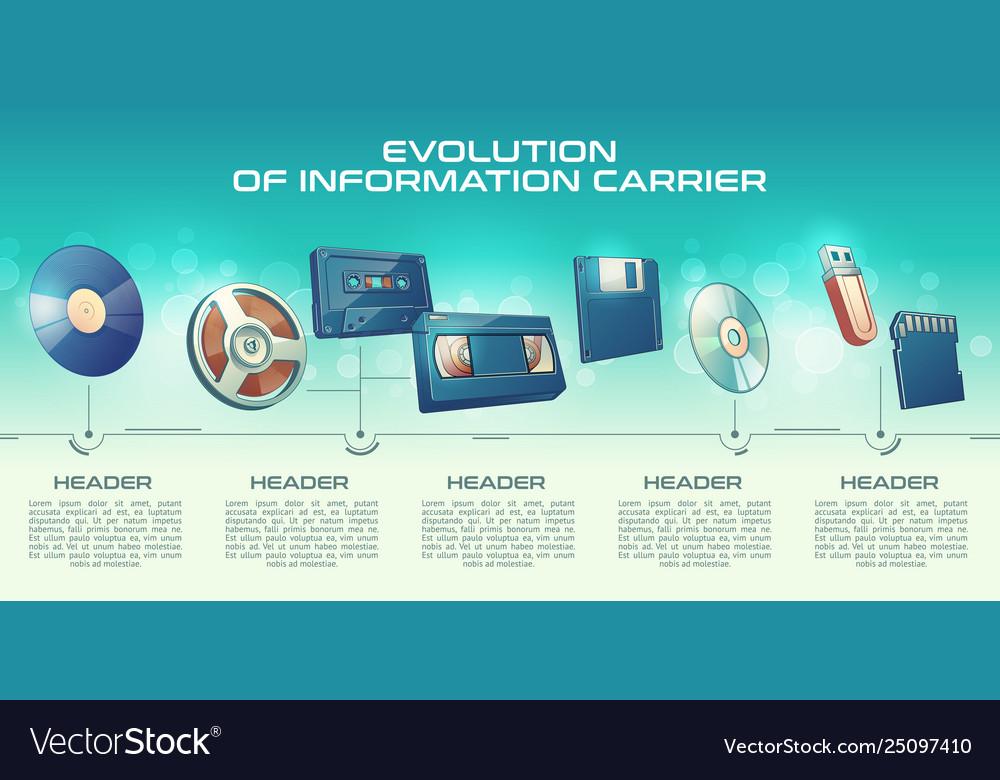 Information carriers technologies progress