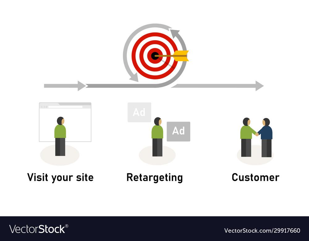 Retargeting remarketing concept displaying ad