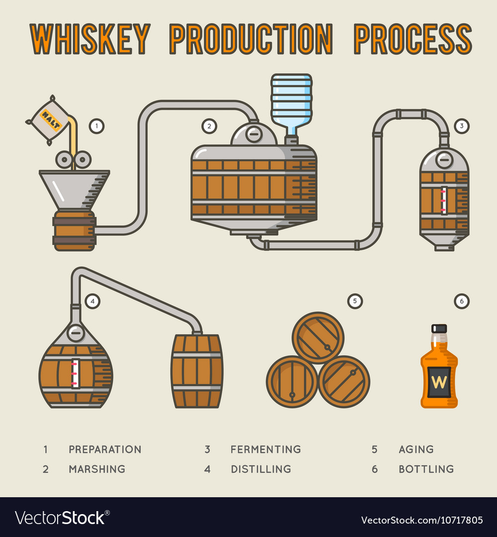 Whiskey production process Distillation and aging