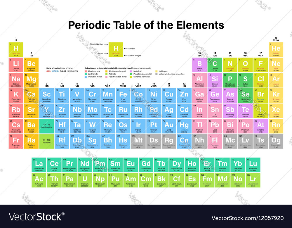 Periodic Table Of The Elements Colorful Royalty Free Vector
