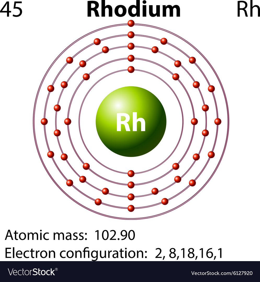 Symbol And Electron Diagram For Rhodium Royalty Free Vector
