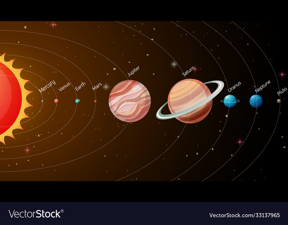 Solar system in galaxy vector