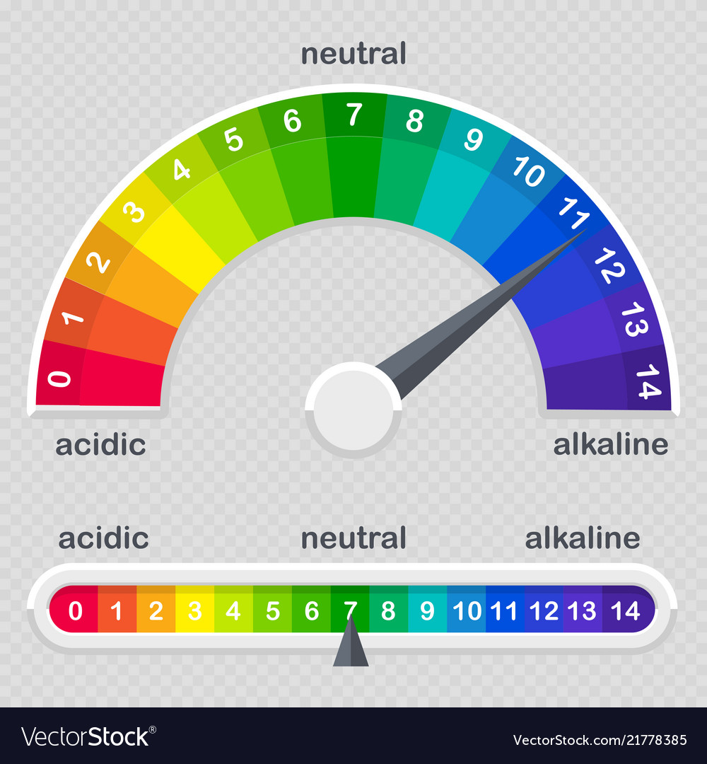 Ph value scale meter for acid and alkaline