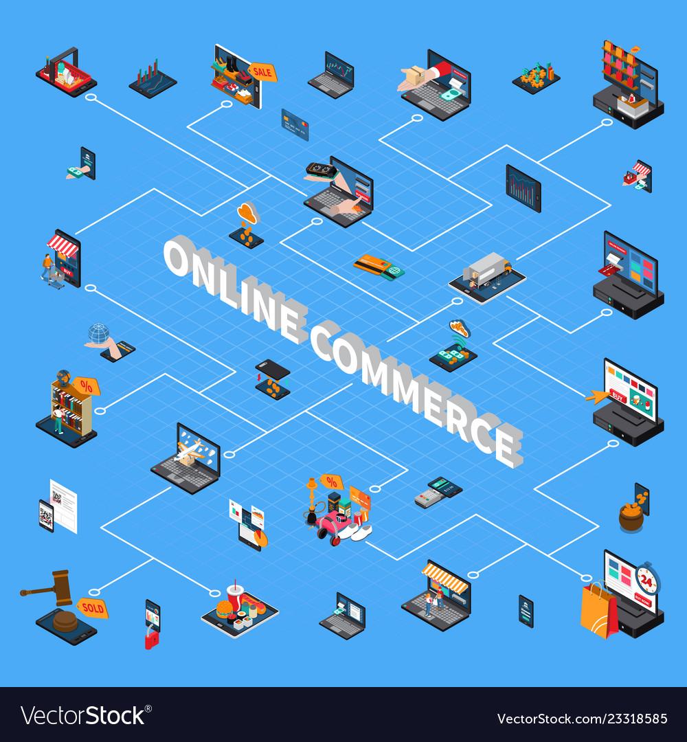 Online commerce isometric flowchart