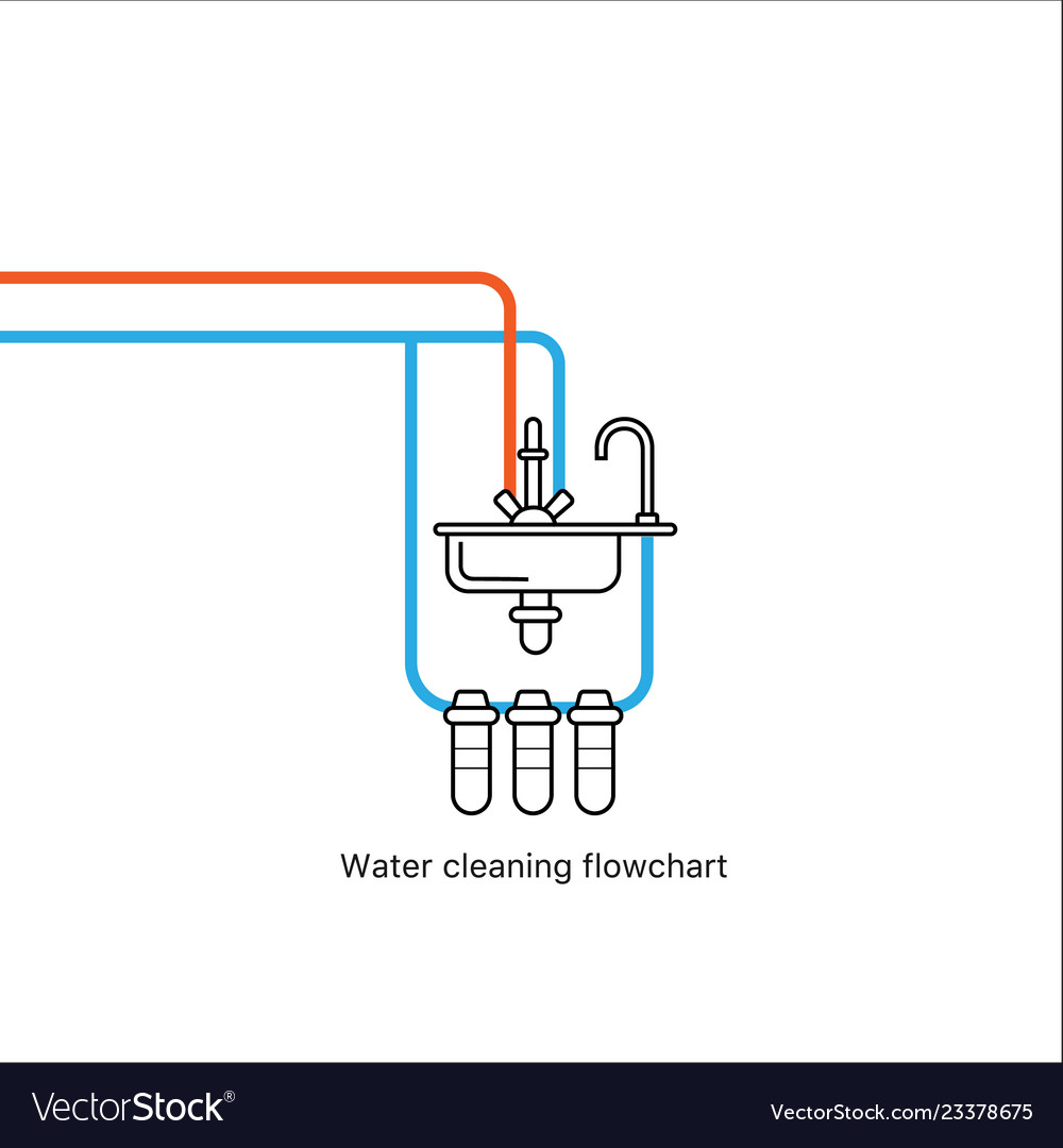 Water cleaning flowchart