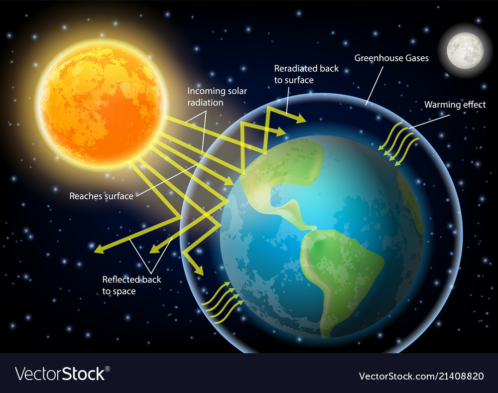 Greenhouse effect diagram royalty free vector image greenhouse effect diagram vector image ccuart Image collections