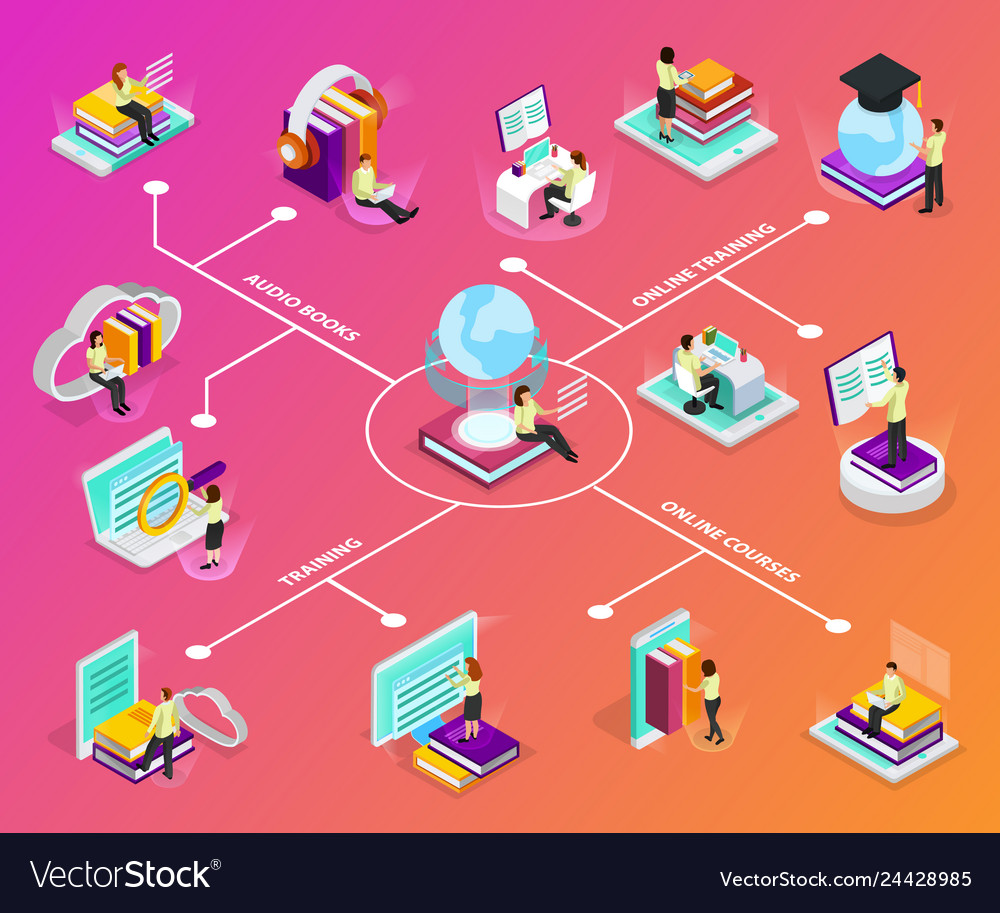 Online learning isometric infographics
