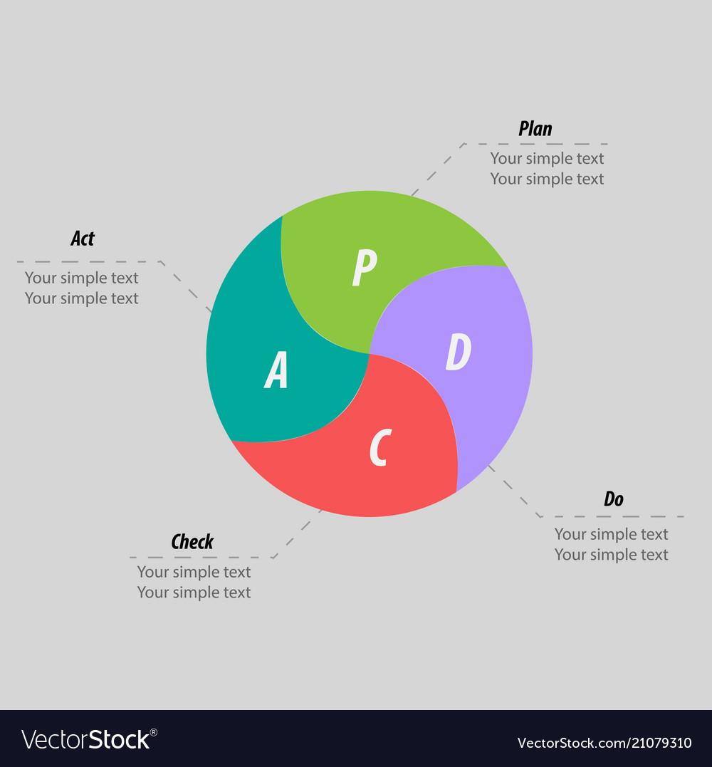 Pdca plan do check act method - deming cycle