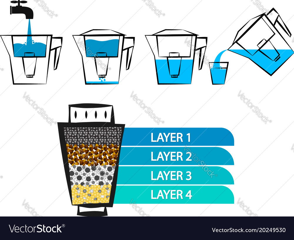 Phenomenal Water Filtration Diagram Royalty Free Vector Image Wiring Cloud Usnesfoxcilixyz