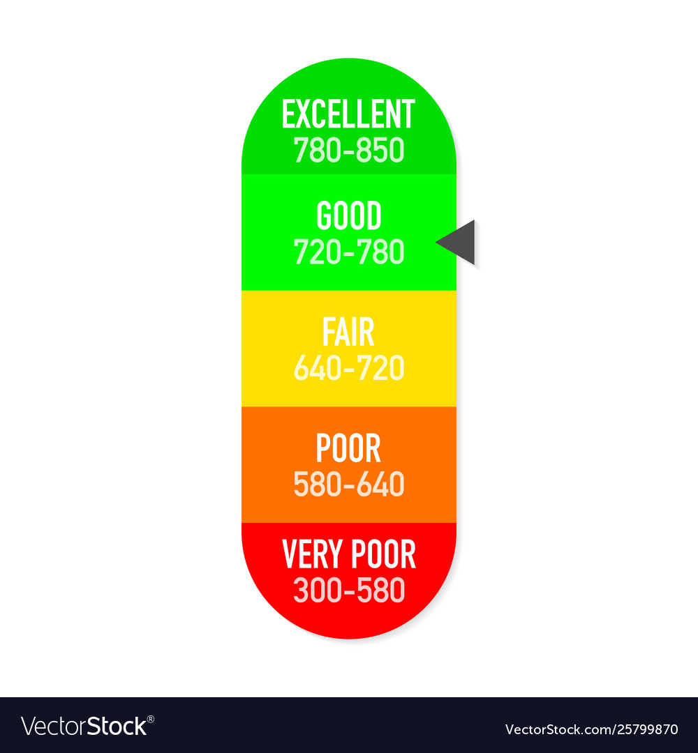 720 Credit Score >> Credit Score Gauge Report Scale