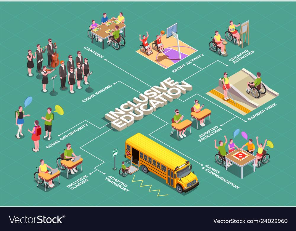 Inclusive education isometric flowchart