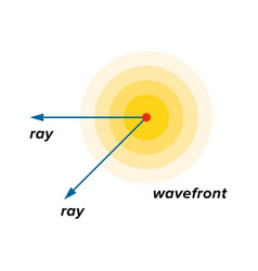 Spherical waves emitted a point source vector