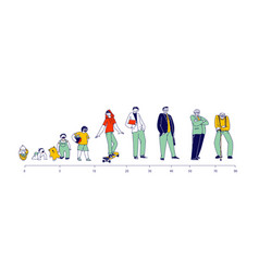 Male character life cycle man in different ages vector