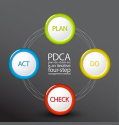 pdca plan do check act diagram schema vector image