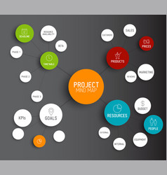 Project management mind map scheme concept vector