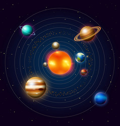 planets of the solar system or model in orbit vector image