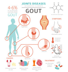 joints diseases gout symptoms treatment icon set vector image