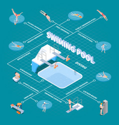 Public swimming pool isometric flowchart vector