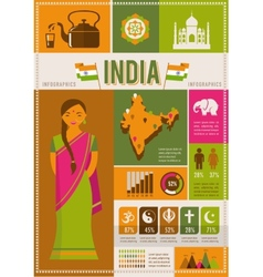 India infographics and elements vector image