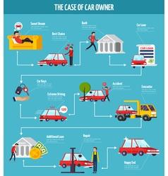 Car Owner Concept Flowchart vector