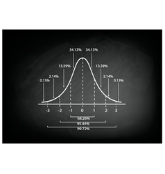 Normal Distribution Curve Diagram on Chalkboard vector