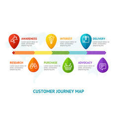 Customers journey map line banner card with vector
