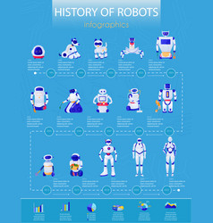 Robots history infographics vector