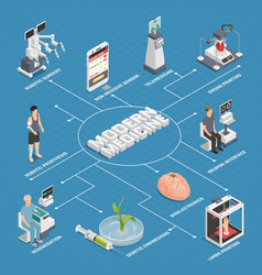 Medicine future technology flowchart vector