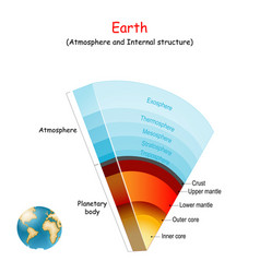 Earth atmosphere and internal structure of our vector