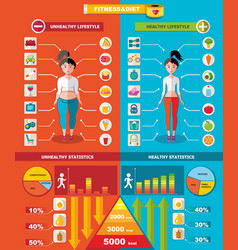 Healthy and unhealthy infographic template vector