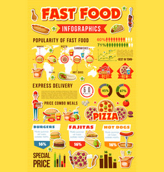infographic of fast food meals with graphs vector image
