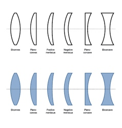Types And Classification Of Simple Lenses vector