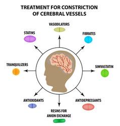 Treatment cerebral vascular constriction world vector