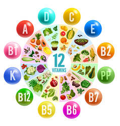 Vitamin pill circle chart banner with healthy food vector