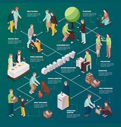 Charity action isometric flowchart vector