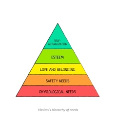 Maslows hierarchy vector