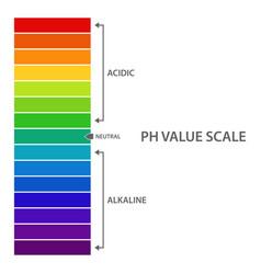 Ph value scale vector