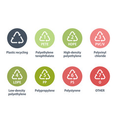 Plastic recycling icons vector