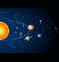 Card with solar system sun planets and stars vector