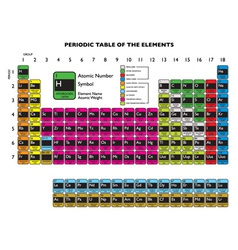 Clean periodic element vector