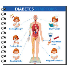 diabetes symptoms information infographic vector image