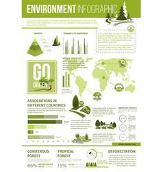 Ecology and environment protection infographics vector